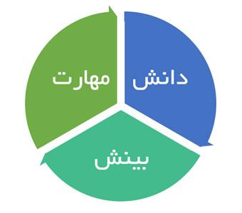 جلسه چهارم: توسعه منابع انسانی (آموزش)